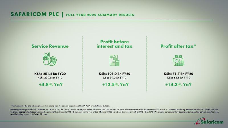 Safaricom posts 13% rise in annual profit