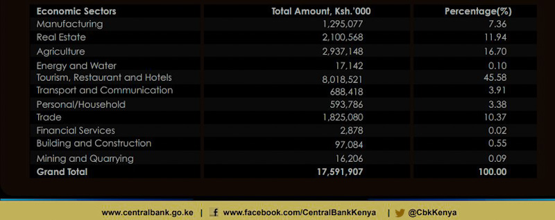 Kenya's Central Bank Injects KSh 17.6 Billion into Market