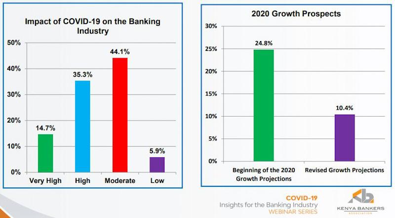 Kenya Bankers Survey Projects Pandemic-led Business Slowdown