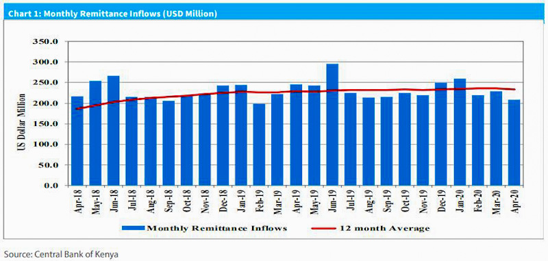 Kenyans working and living abroad sent home KSh22.3 billion in April a 9.0 percent decline