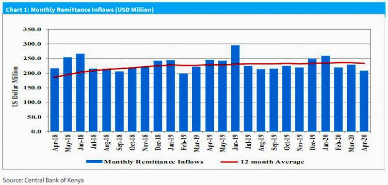 Kenyans working and living abroad sent home KSh22.3 billion in April a 9.0 percent decline