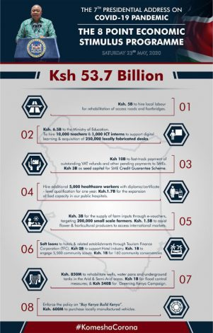 COVID-19: Kenya to Boost Economy With Ksh 53.7Bn Package