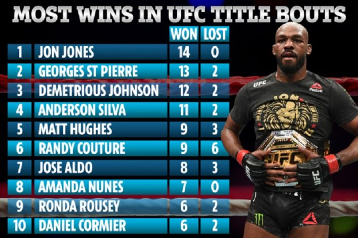 Most wins in UFC bouts