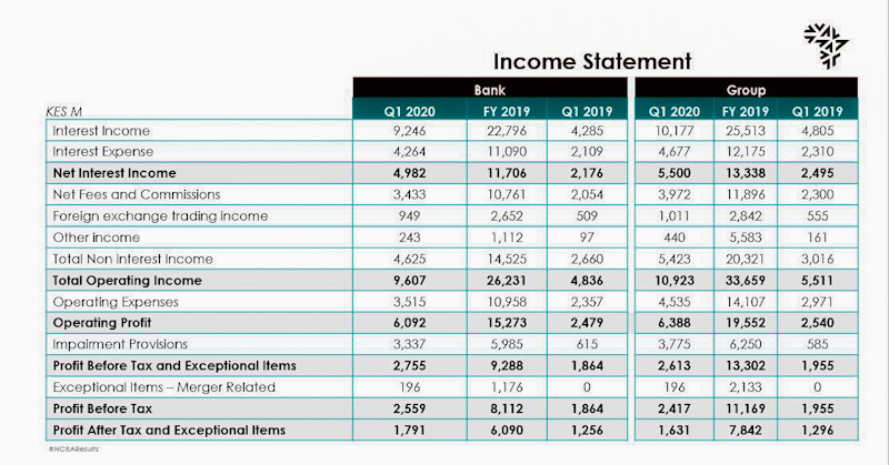NCBA Bank and Group Financial Results Q1 2020