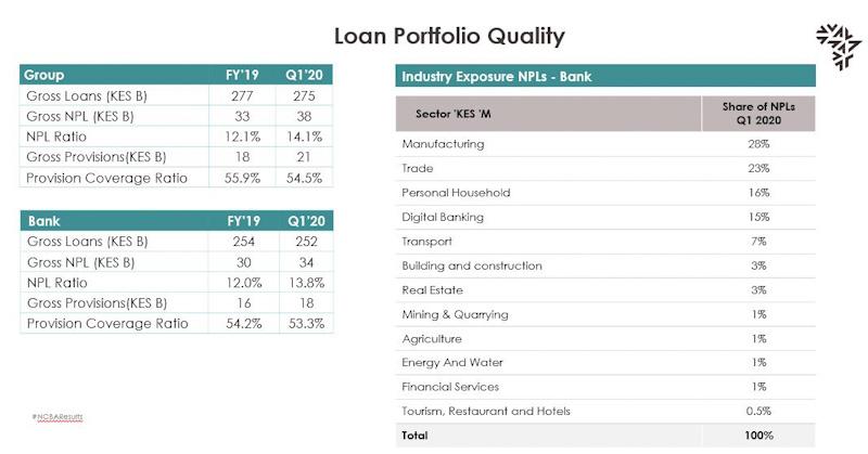 NCBA Loan Portfolio Quality