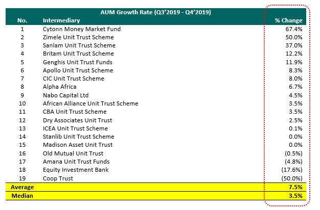 Unit Trust Funds
