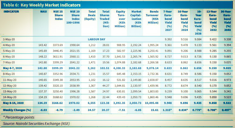 Trading Activity at Nairobi Bourse Up but Declines in Capitalization and Turnover