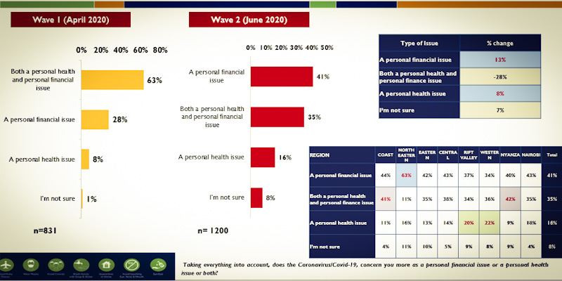 Financial problems overtake health as top concern among Kenyans