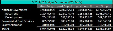 Kenya Govt Seeks KShs 14.4Bn More in Mini-budget for FY2019/20