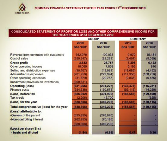Home Afrika Posts Ksh 887Mn Loss Before Tax, Blames Uncompleted Houses