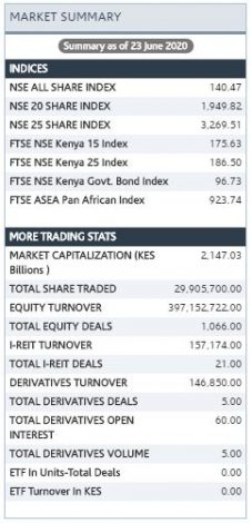 Kenyan Bourse Tuesday Turnover Improves by 96pct to Ksh 0.40Bn