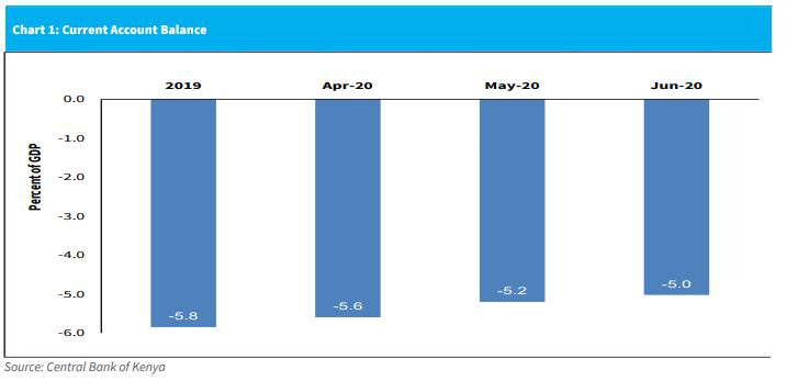 Kenya's Current Account Deficit Narrows to 5.0pc in June