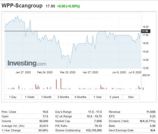 WPP Scangroup Share Price Gains 26.3%