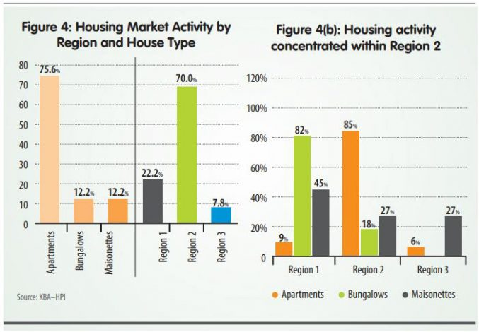 Demand for Apartments Surge in Q2 2020 Due to Affordability