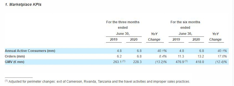 Jumia Second Quarter 2020 Results