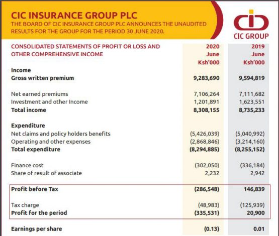 CIC makes Sh336m loss in HY2020