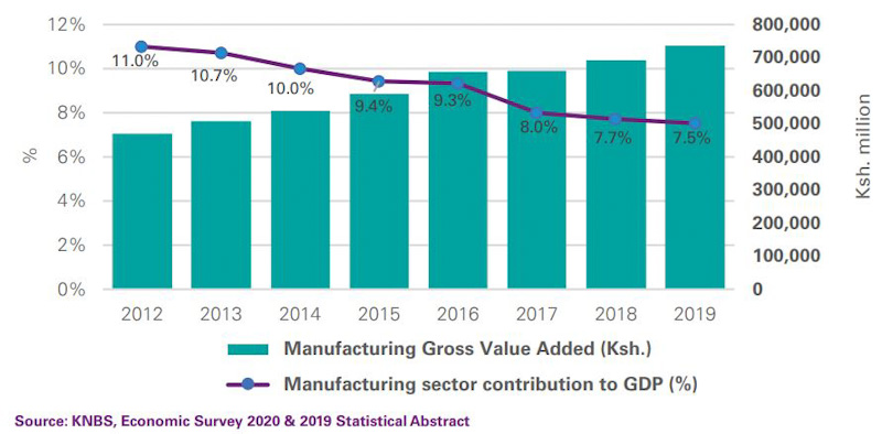 COVID-19 and Rise of New Opportunities for Kenya's Manufacturing Sector