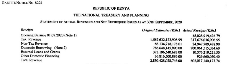 Tax Collection Plunges 15% to Ksh 317.7 Billion in Q1