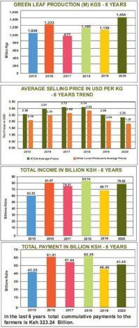 Tea Farmers Receive KSh 27 billion Bonus