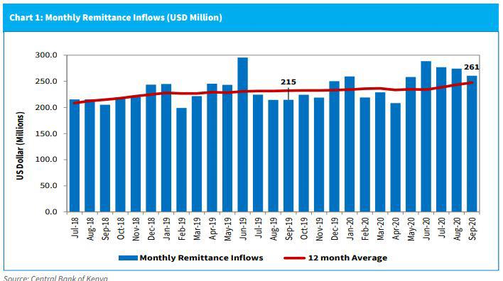 Diaspora Remittances to Kenya Remain Strong in September - CBK
