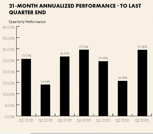 Standard Investment Bank's MansaX Records 9-month Annualised Return of 23.3%