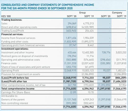Centum HY Results: Posts Pretax Loss of Ksh 1.98 Billion