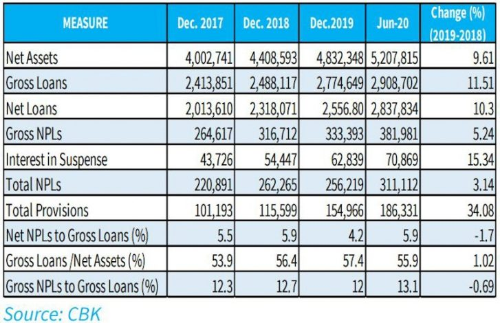 Kenyan Banks have Adequate Buffers Against COVID-19 Shocks