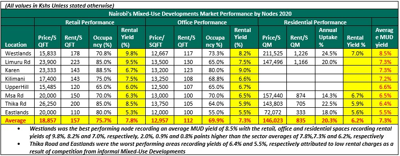 Westlands Ranked Top In Mixed-Use Developments Returns Within Nairobi Metropolitan Area