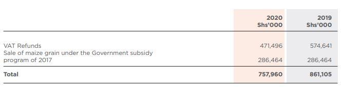 Unga Group Plc Half-year Earnings drop 44.8% to KSh 83.5 Million