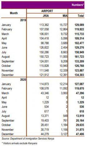 Kenya's International Arrivals Drop by 71.5 pct in 2020