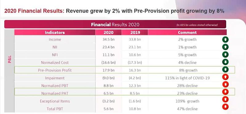 Absa Bank Kenya Posts 8% Pre-provision Profit of Ksh 17.9bn