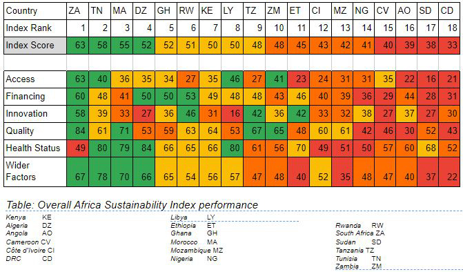 New 'Africa Sustainability Index' Measures Health Systems for 18 African Countries
