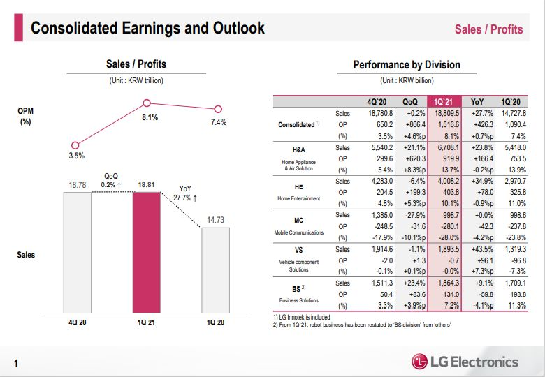 LG Electronics Inc.'s net profit rose 7.6% in the first quarter, driven by solid demand for televisions and home appliances.