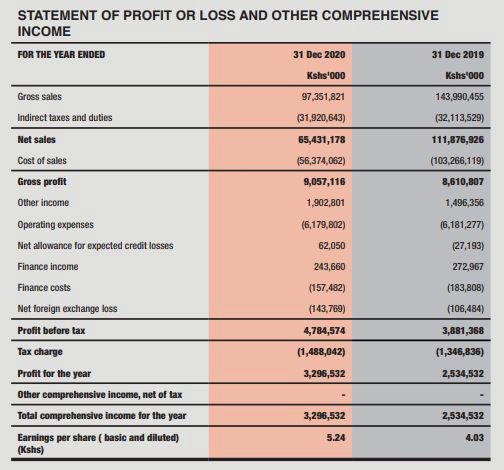 TOTAL KENYA PLC  SUMMARY OF AUDITED FINANCIAL STATEMENTS FOR THE YEAR ENDED 31ST DECEMBER 2020