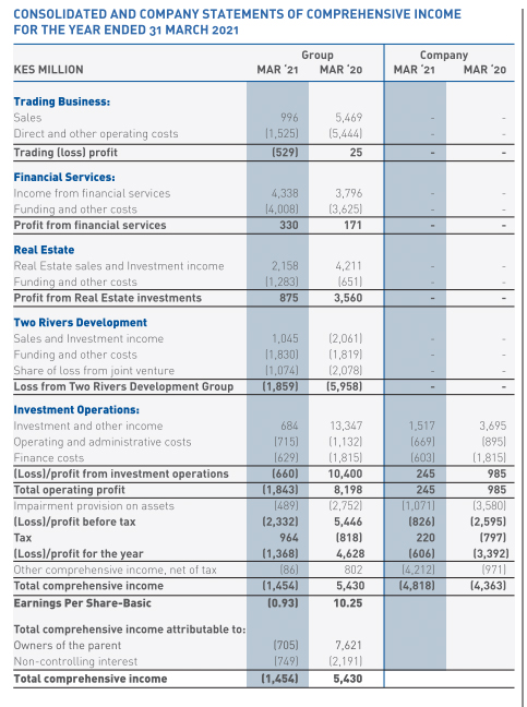 Centum Posts KSh1.37 Billion Full-Year Net Loss