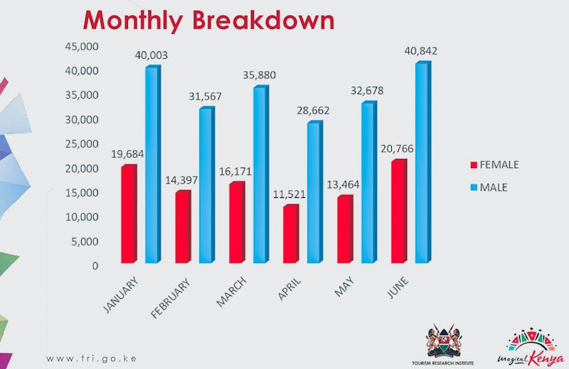 Kenya Receives 305,635 International Tourists First Half of 2021