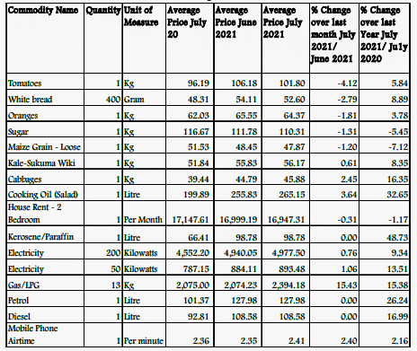 According to the KNBS data, the Housing, Water, Electricity, Gas and Other Fuels' Index increased by 1.34 per cent between June 2021 and July 2021.
