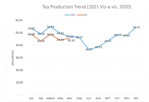 lower production trend to date will continue throughout the rest of the year