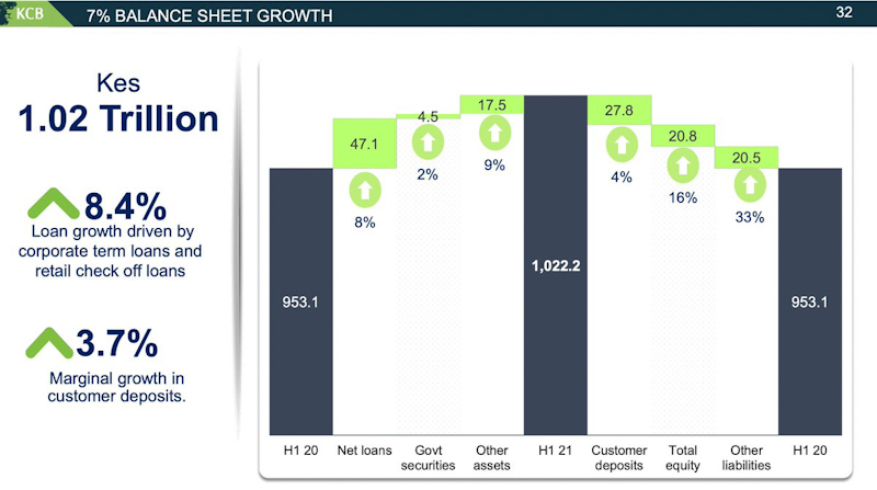 KCB Group HY Consolidated Net Profit Doubles to KSh15.3bn