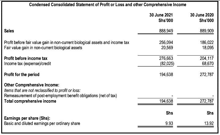 Kakuzi Plc H1 Net Profit Dips 28.6% to KSh 194.6 Mn