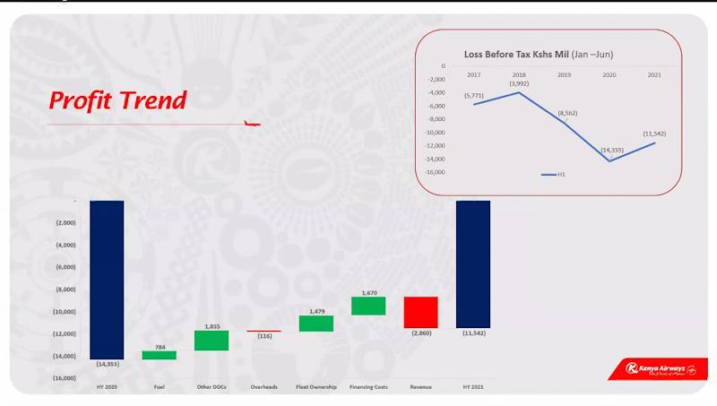 Kenya Airways HY loss before tax at Ksh 11.5 billion (loss for HY2020 was Ksh 14.4 billion)