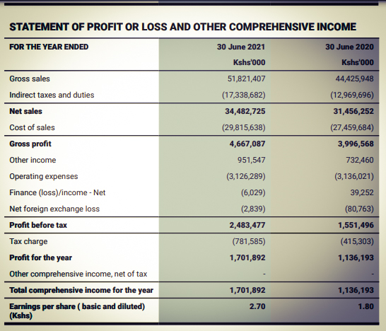 TotalEnergies Marketing Kenya Plc Summary of Unaudited Financial Statements for the period ended 30 June 2021