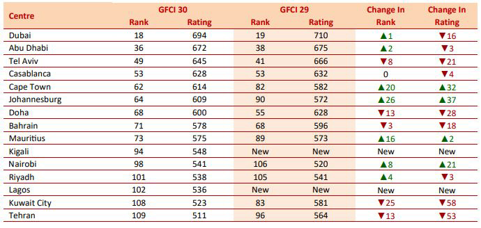 The thirtieth edition of the Global Financial Centres Index (GFCI), which evaluates the current effectiveness and future competitiveness of 116 financial centres around the world